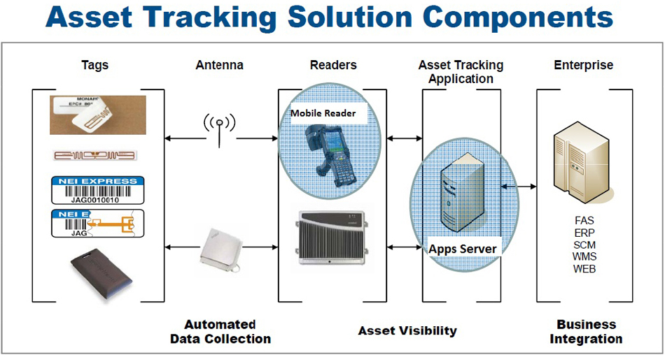 RFID-Asset tracking components